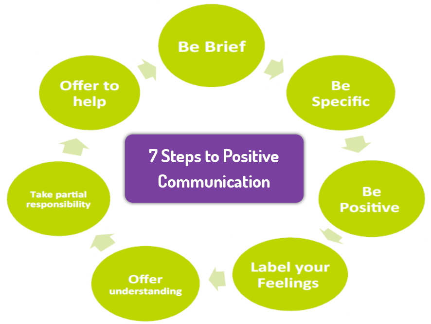 7 Steps to Positive Communication